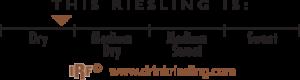 International Riesling Foundation: Riesling Taste Profile